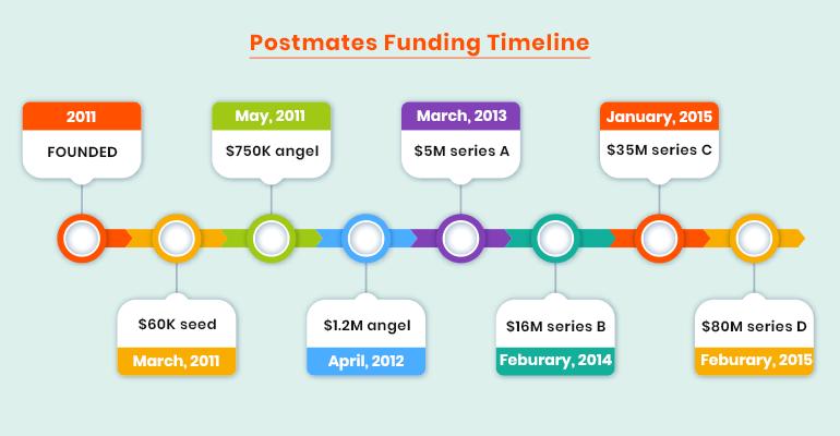 Postmates funding timeline