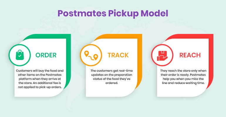 Postmates pickup model