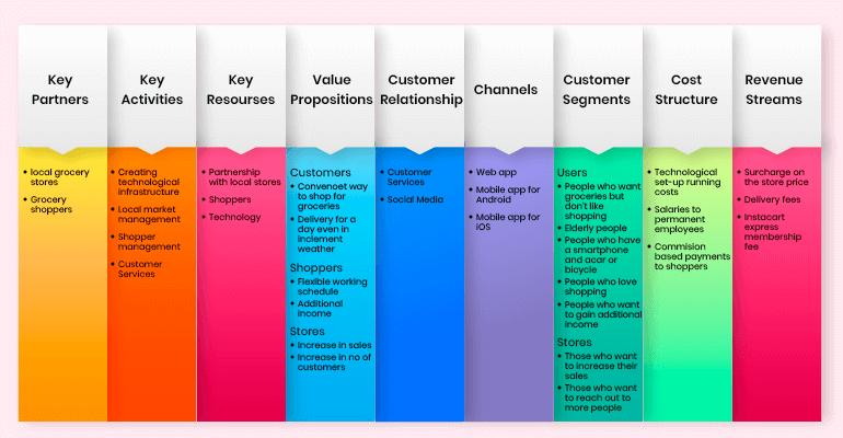 instacart business model canvas