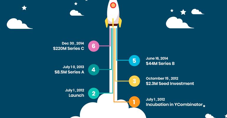instacart growth timeline