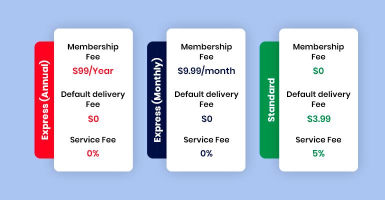 instacart revenue models