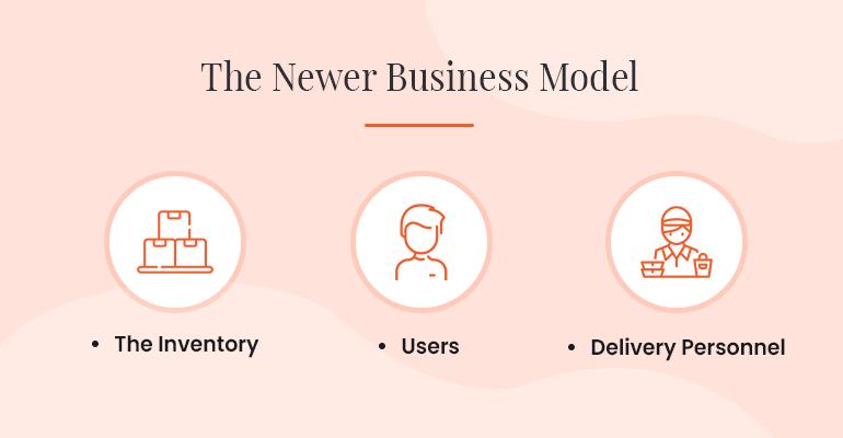 Grofers business model (new)