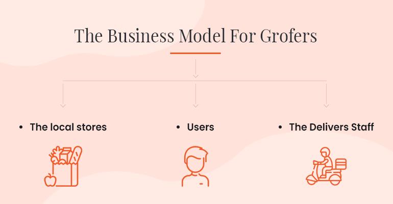 Grofers business model (old)