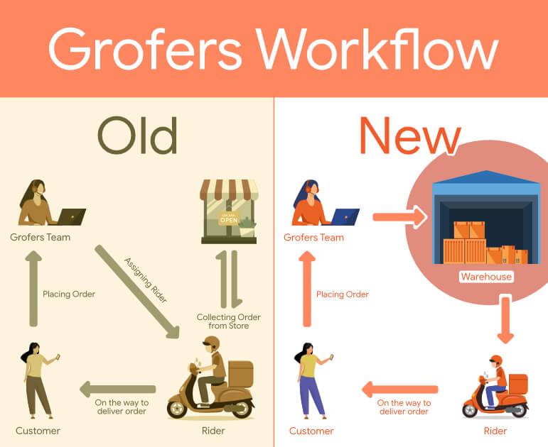 Grofers Workflow (New)