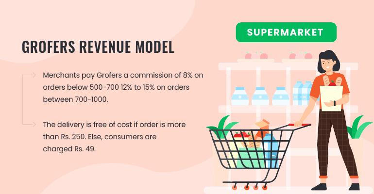 grofers revenue model