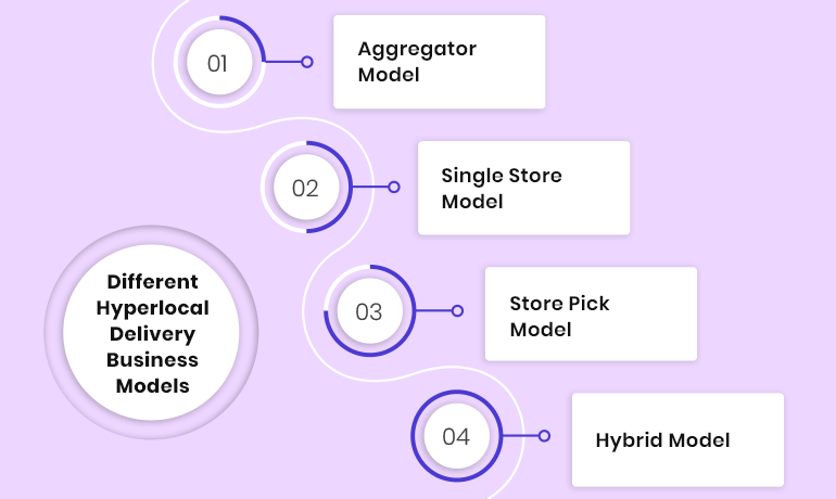 types of hyperlocal delivery business models