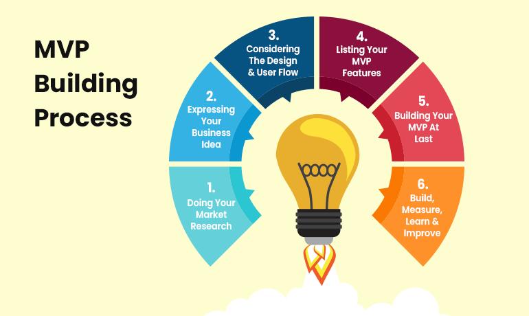 mvp app building process