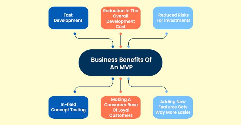 mvp benefits to startups