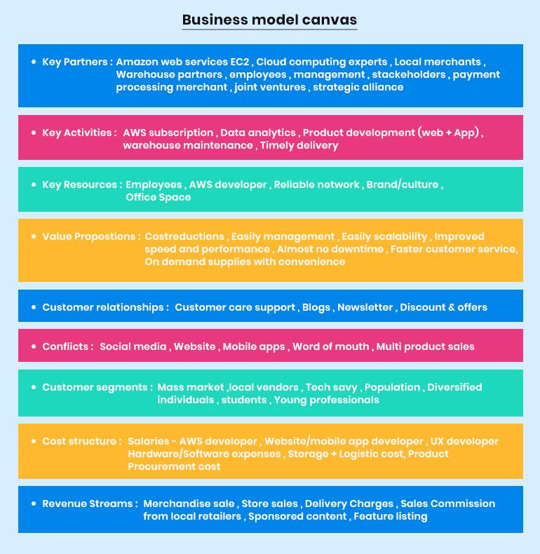 bigbasket business model canvas