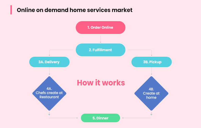 how home services on demand