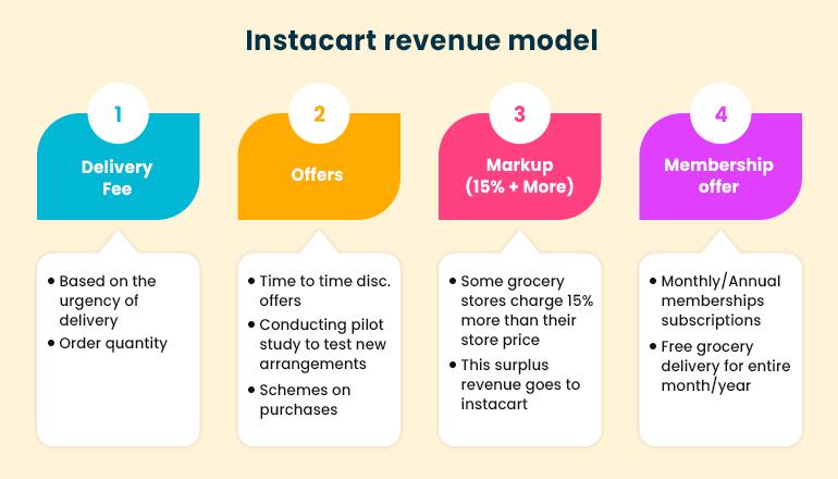 instacart revenue model breakdown