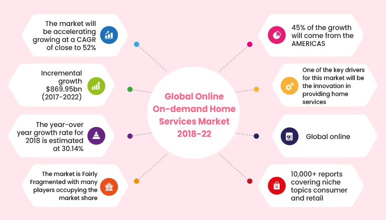 online on-demand home services market stats