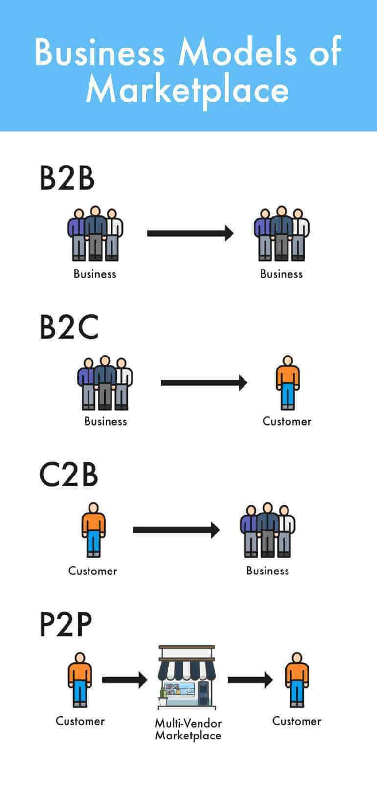 Multivendor Marketplace Business Models