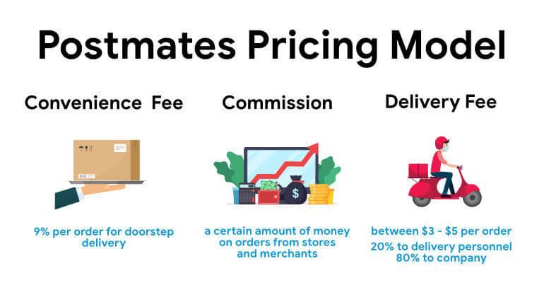 Postmates pricing strategies