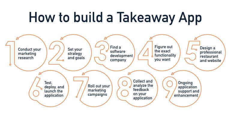 Takeaway app building process