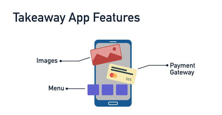 Takeaway app features