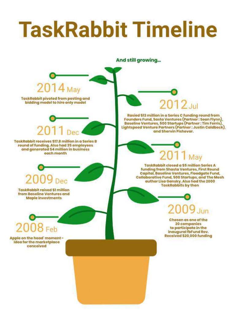 TaskRabbit Timeline