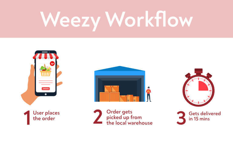 How Weezy Works