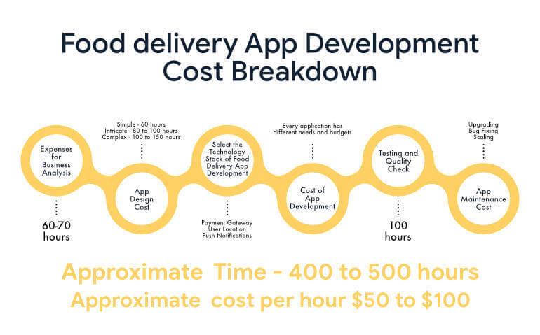 food delivery app development cost breakdown