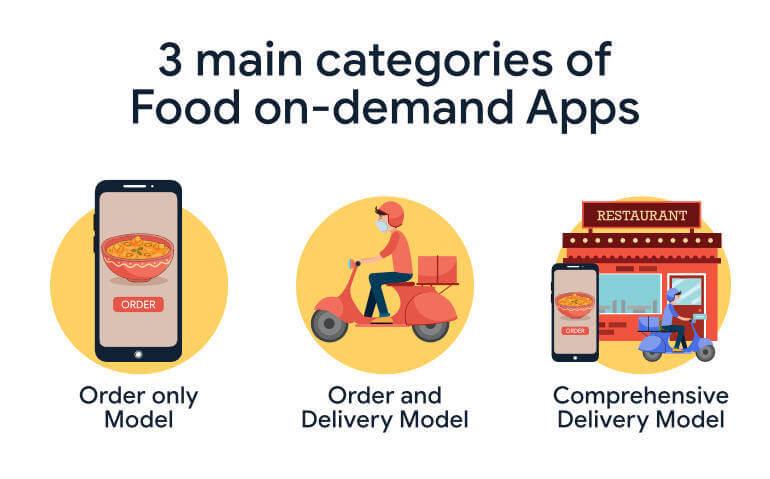 food on demand app categories