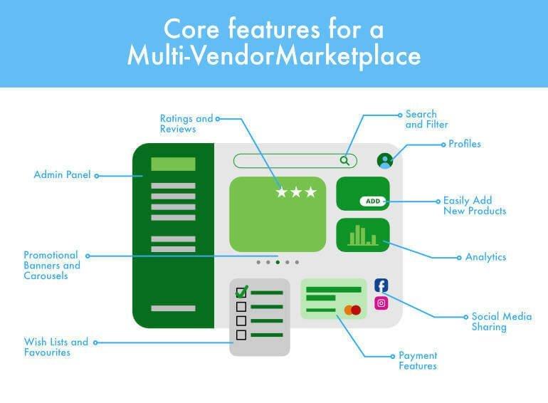 multi-vendor marketplace app features