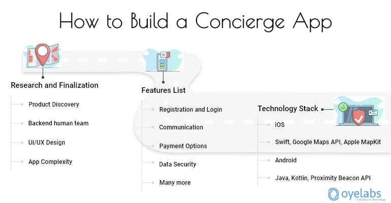 Steps to Build a Concierge App