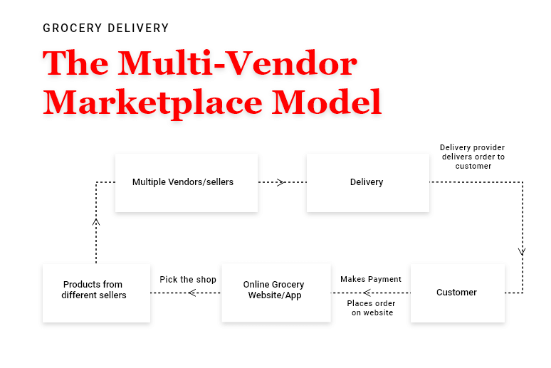The Multi-Vendor Marketplace Model For Grocery Delivery