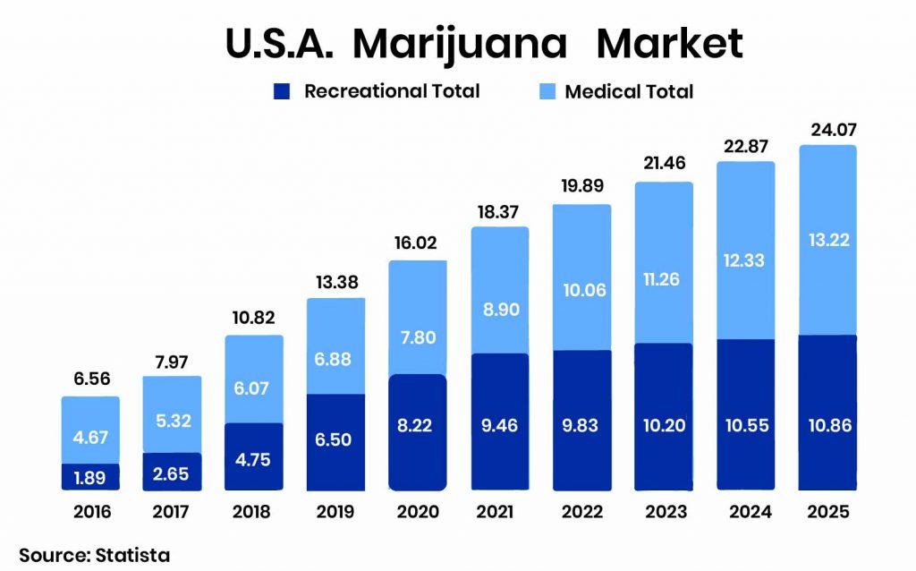 U.S marijuana market