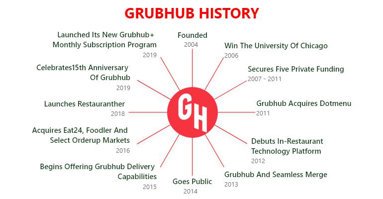 Grubhub Timeline
