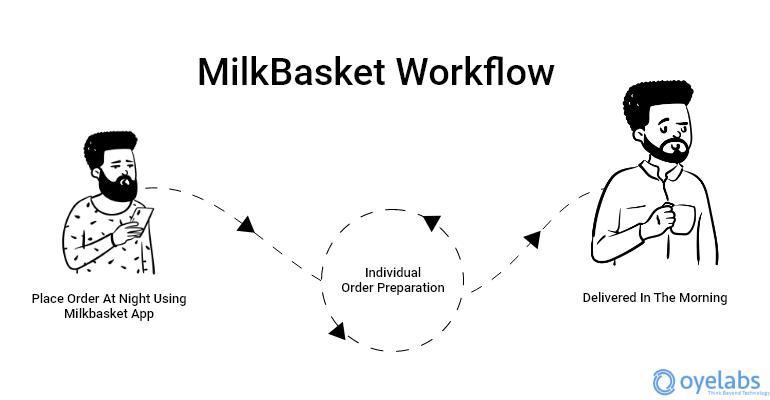Milkbasket App Workflow