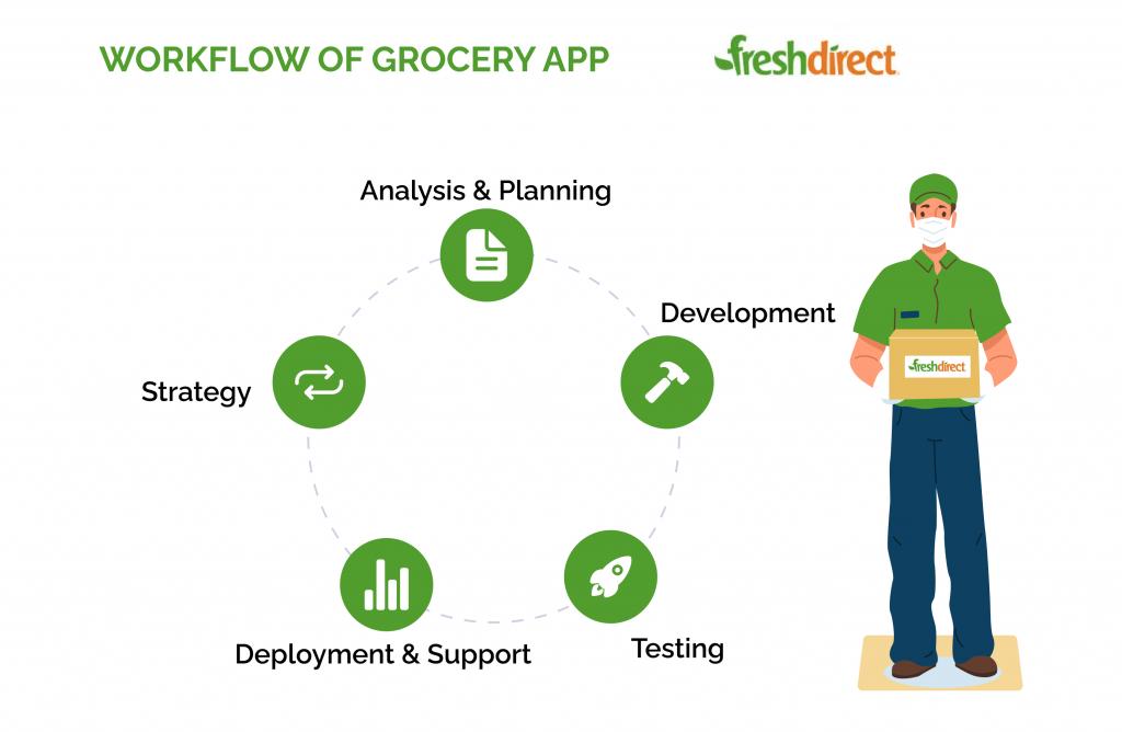 FreshDirect app workflow