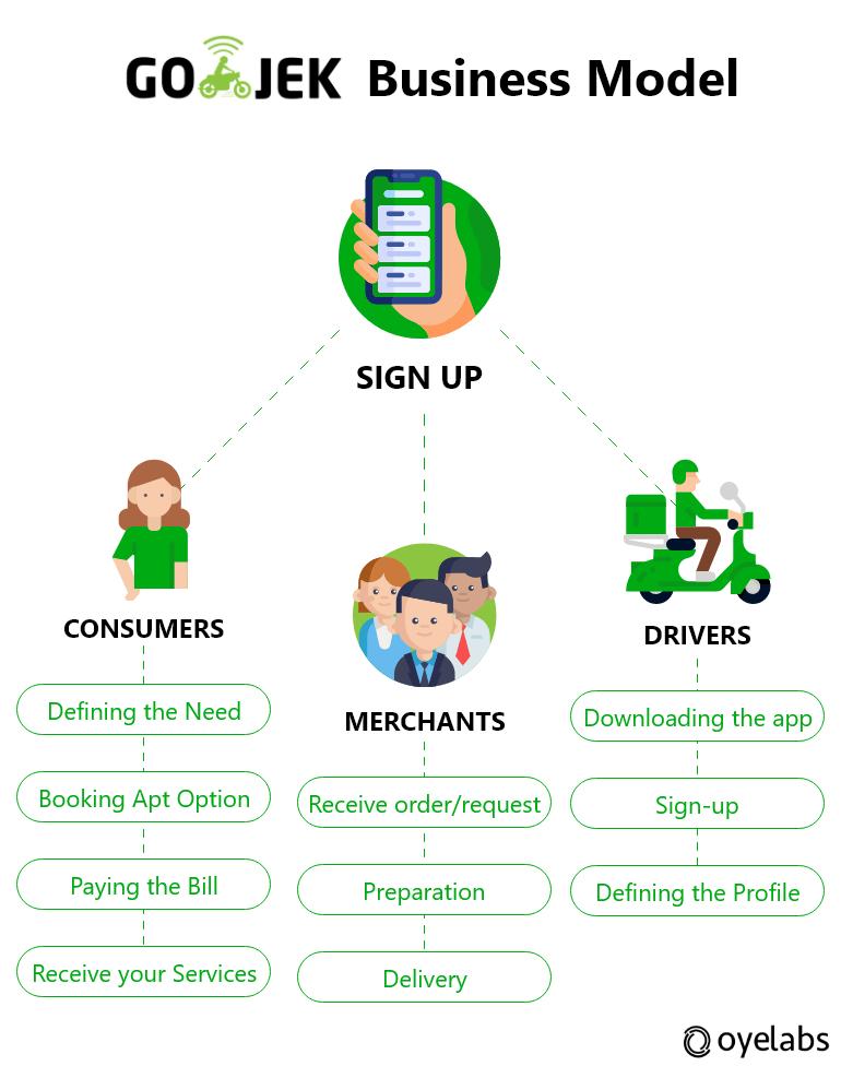 Gojek Business Model