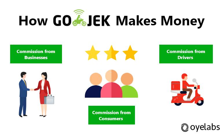 Gojek Revenue Model