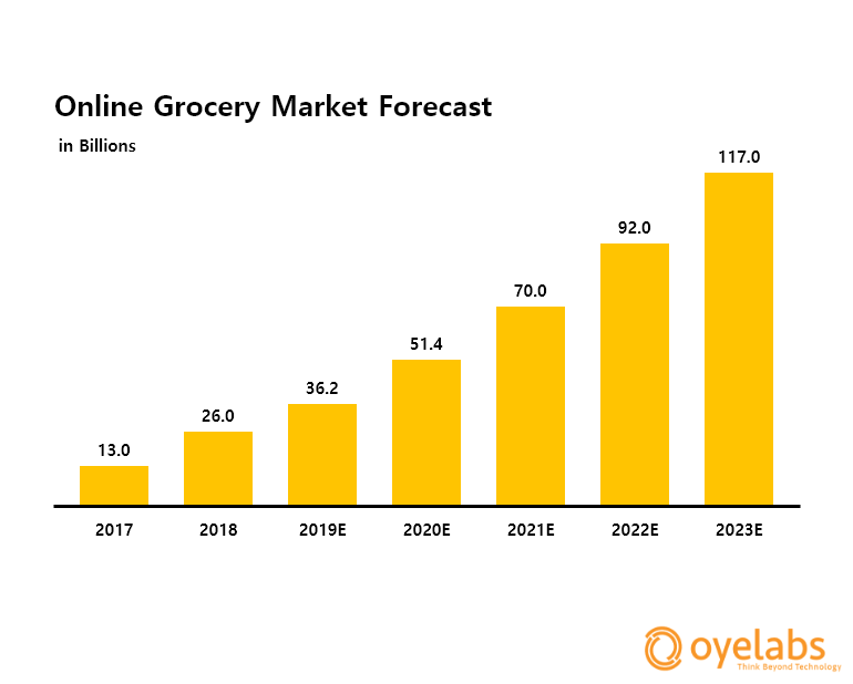 latest online grocery delivery market forecast