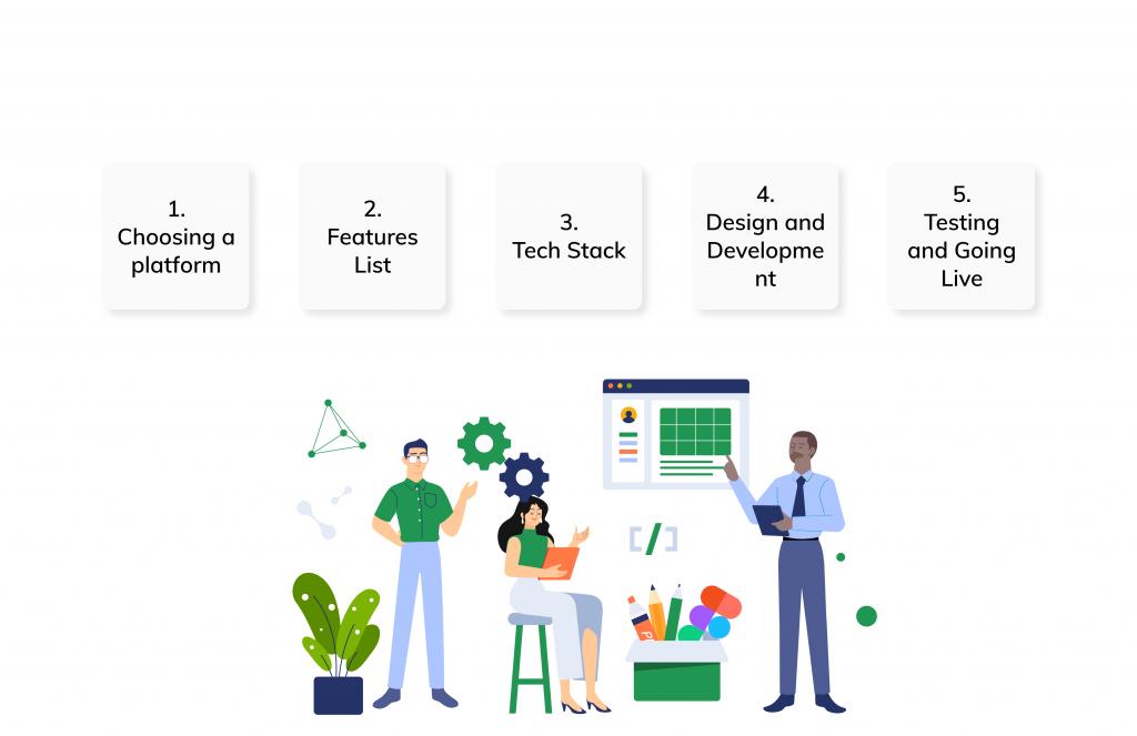 Steps to building an on-demand multi-service app Like Gojek