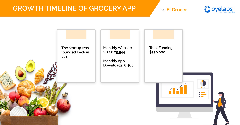 el grocer growth timeline