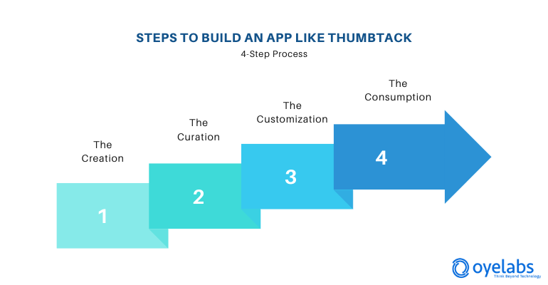 steps to build home service app like thumbtack