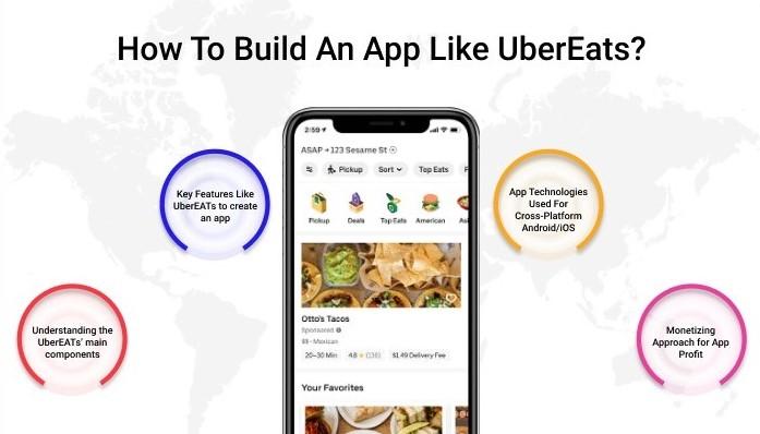 steps to make an app like UberEats
