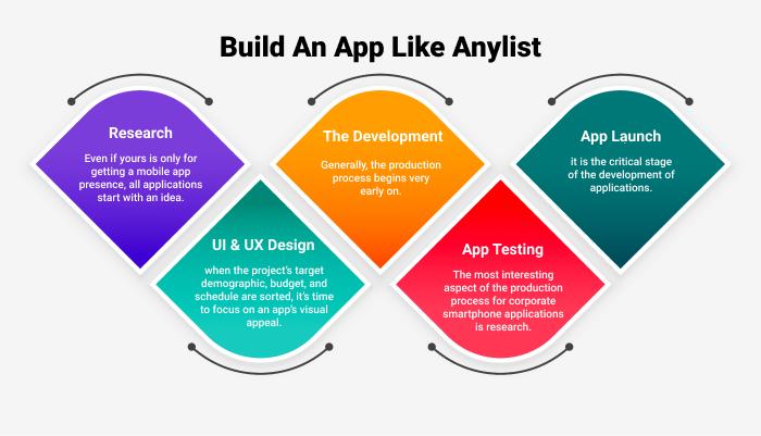 steps to create app like AnyList