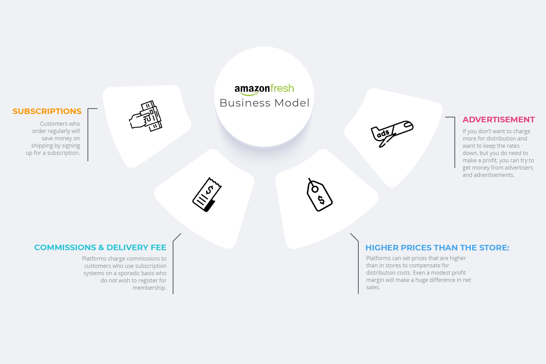 AmazonFresh Business Model