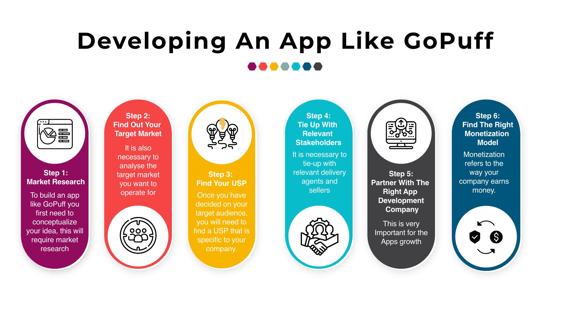 Gopuff like app development steps