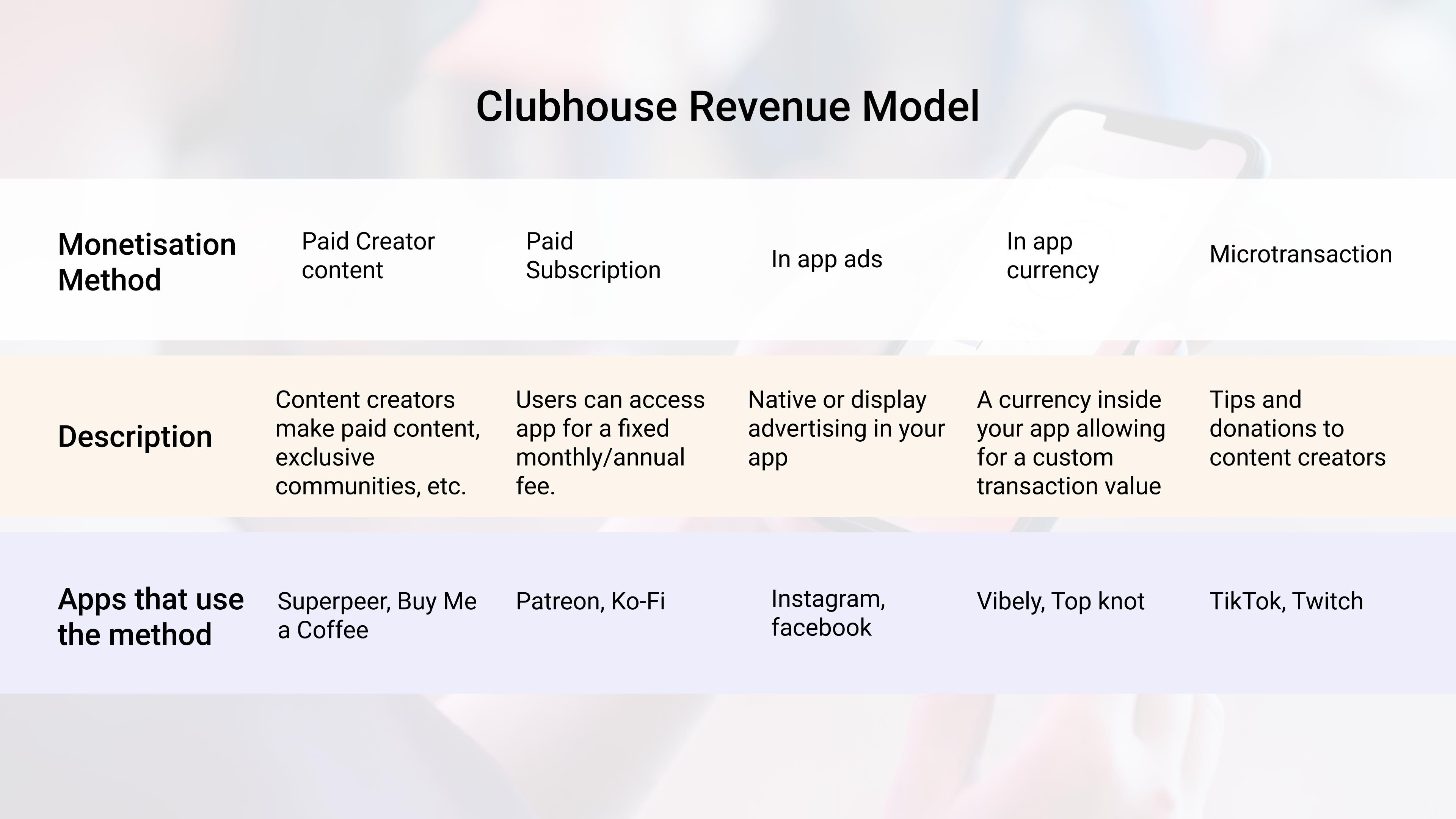 ClubHouse app revenue model