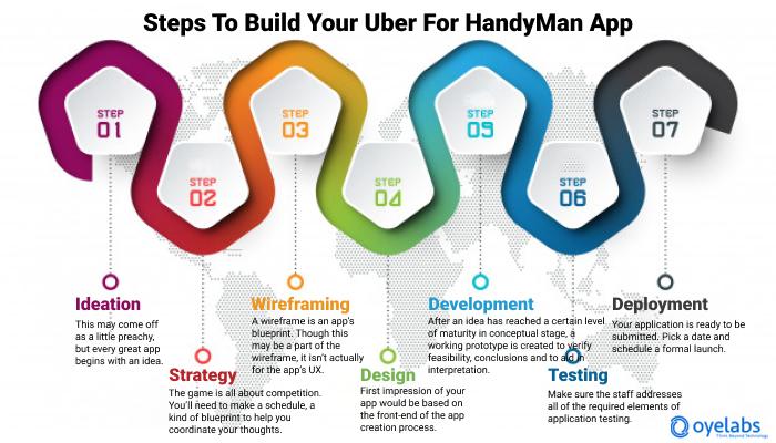 Uber For Handyman App Development steps