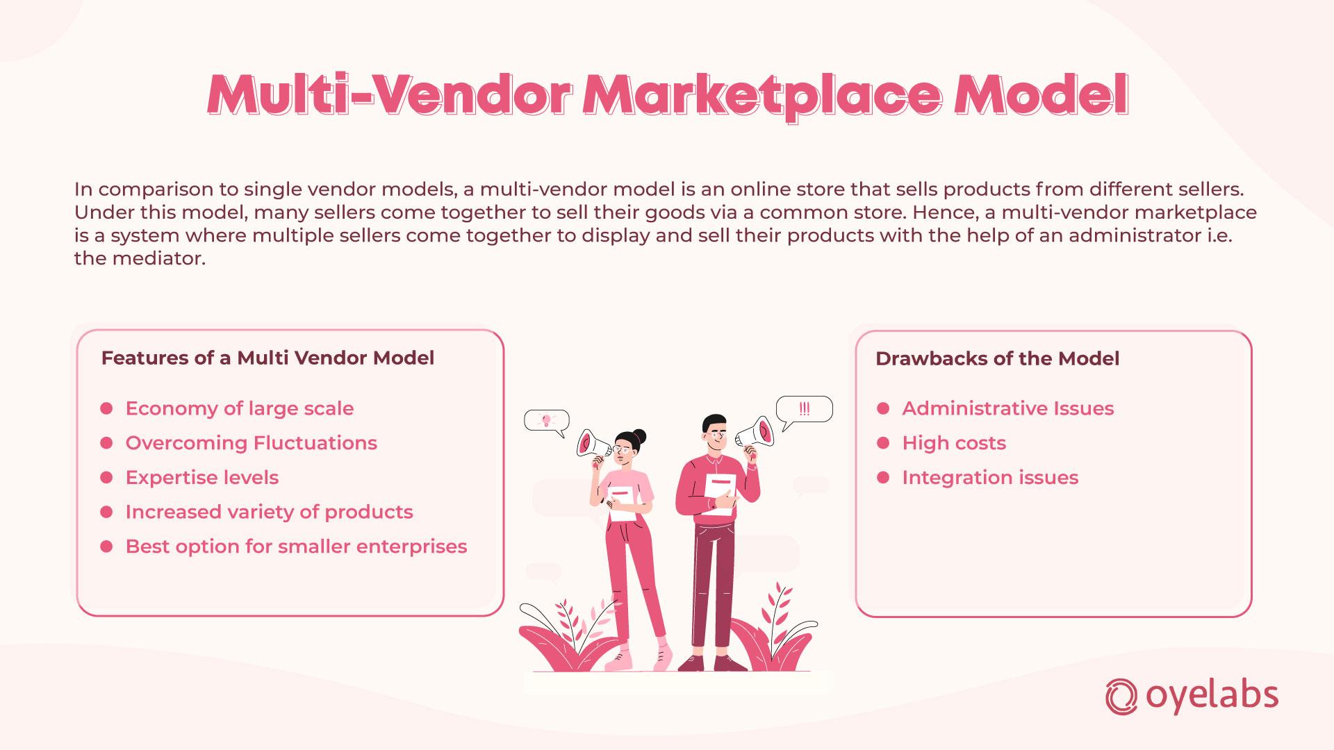 Online marketplace multi Vendor Model