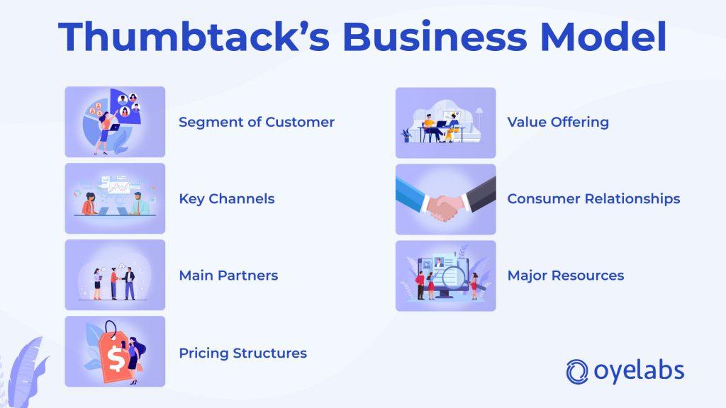 Thumbtack-Business-Model