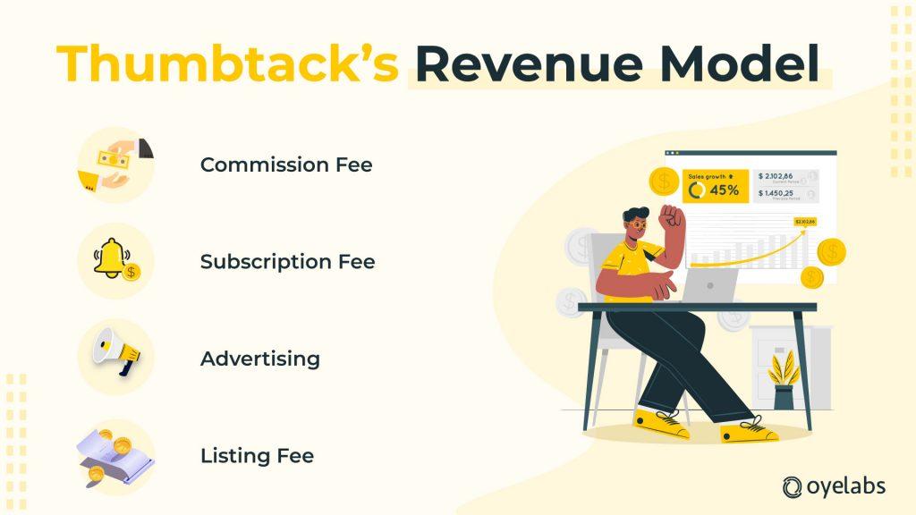 Thumbtack-Revenue-Model
