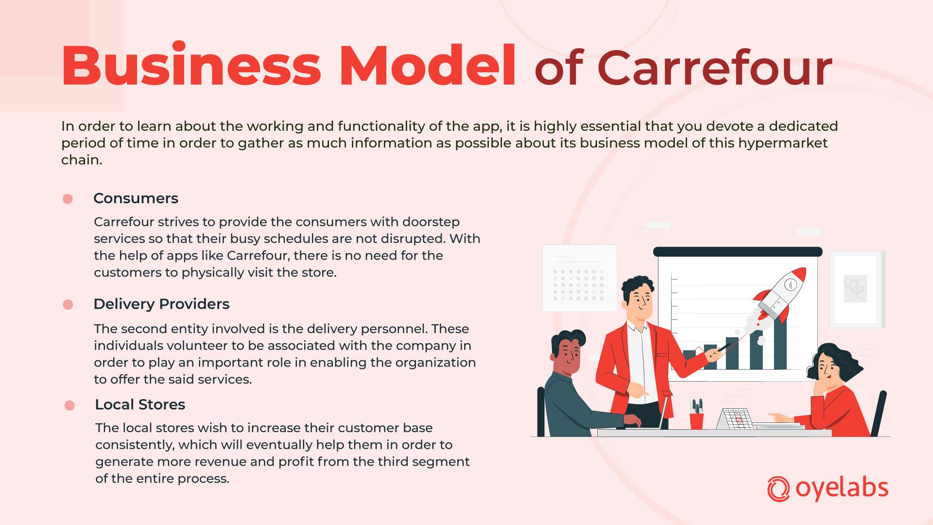 Business-Model-Carrefour-app