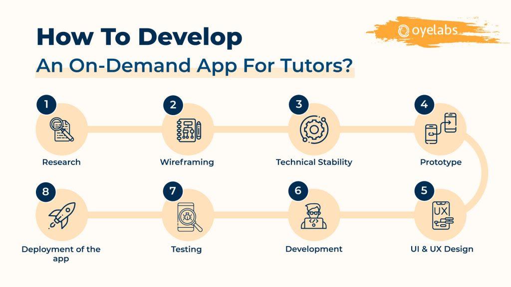 Development steps App For Tutors
