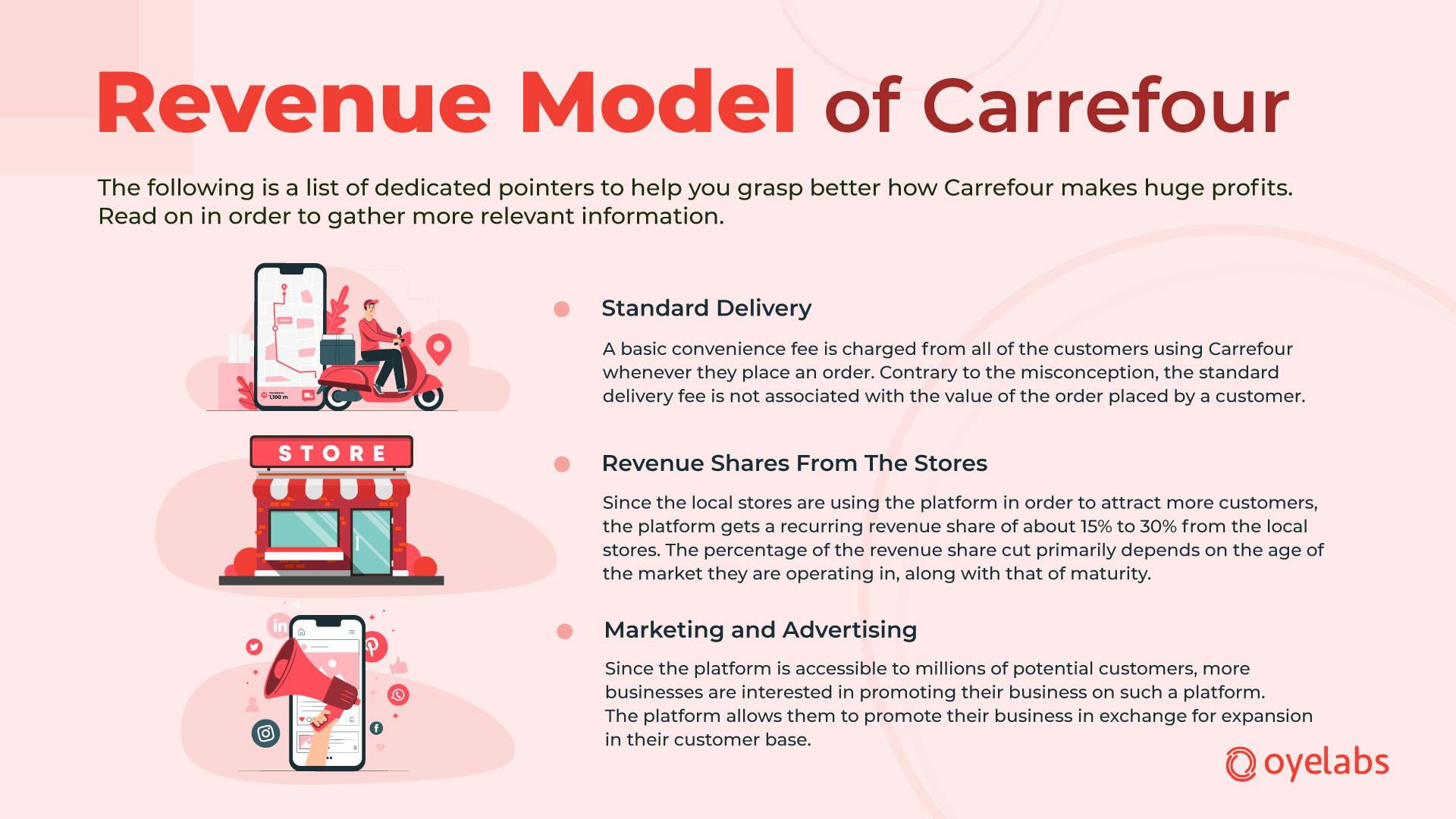Revenue-model-Carrefour-app