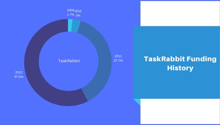 TaskRabbit Funding History
